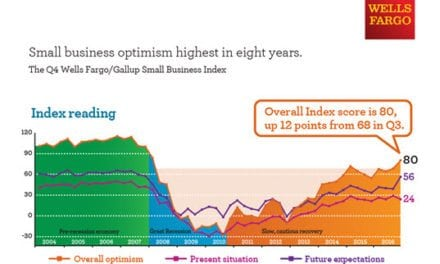Wells Fargo Survey: Small Business Optimism at Highest Point in Eight Years