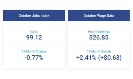 Hourly Wages Rise Moderately as Job Growth Declines Slightly in October