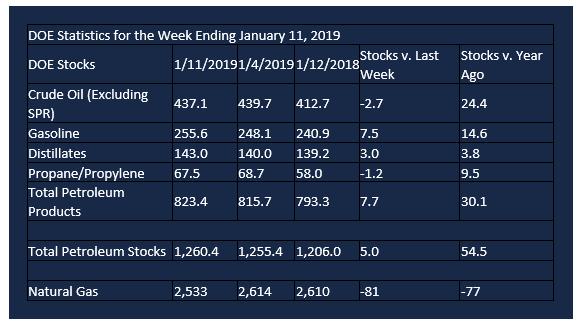 DOE statistics week of january 11 2019