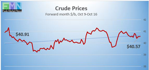 WTI Crude Oil Prices on the NYMEX reported by DTN Instant Market