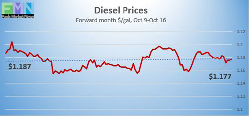 Diesel Prices on NYMEX reported by DTN Instant Market