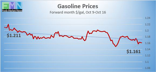 Gasoline Prices on NYMEX reported by DTN Instant Market