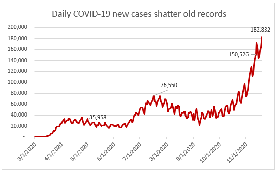 Daily COVID-19 new cases shatter old records