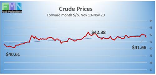 WTI crude futures prices
