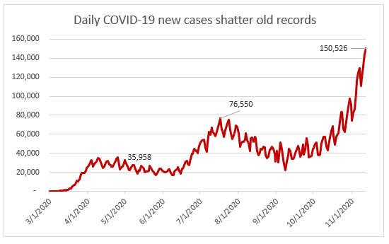 Daily COVID-19 new cases