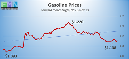 Gasoline futures prices from Nov 6 to Nov 13, 2020 on NYMEX
