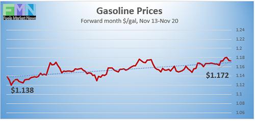 Gasoline futures prices