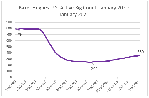 Baker Hughes US Active Rig Count, January 2020-January 2021