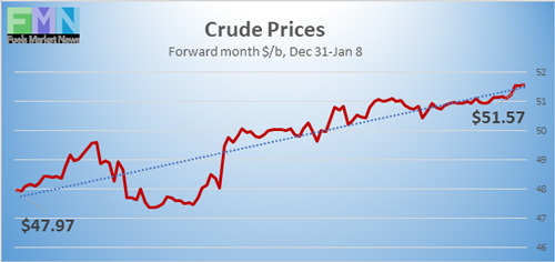 WTI Crude Prices from Dec 31, 2020 to Jan 8, 2021