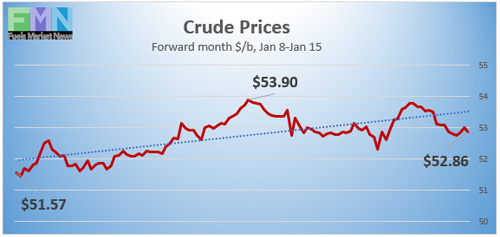 WTI Crude Prices, Jan 8-15, 2021