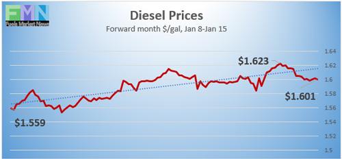 Diesel Prices, Jan8-15, 2021