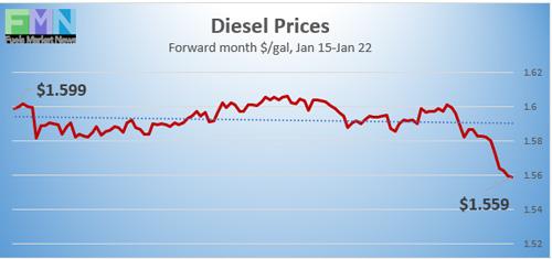 Diesel-Prices_012221