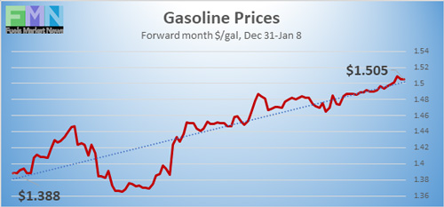 Gasoline Prices from Dec 31, 2019 to Jan 8, 2021