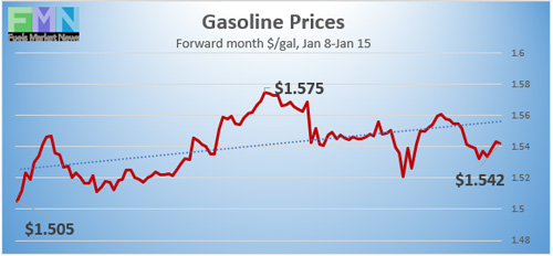 Gasoline Prices, Jan 8-15, 2021