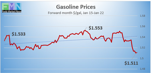 Gasoline-Prices_012221