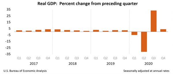 Real-GDP-Percent-change-from-preceding-quarter