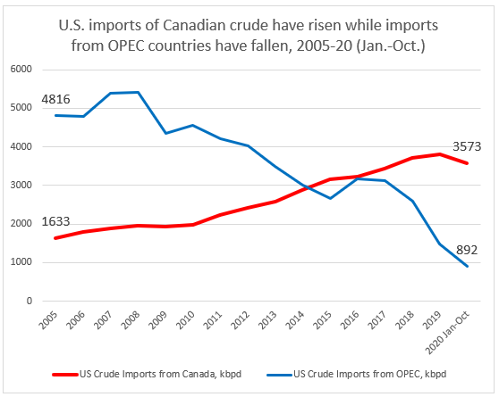 US-Imports-of-Canadian-crude-have-risen-while-imports-from-OPEC-countries-fallen