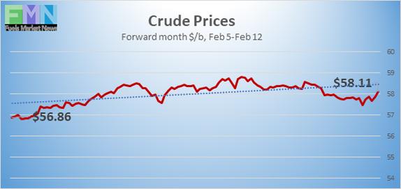 Crude-Prices_021221