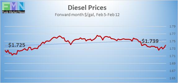 Diesel-Prices_021221