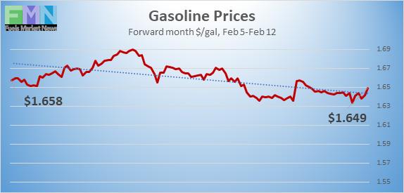 Gasoline-Prices_021221