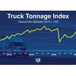 ATA Truck Tonnage Index Increased 2.4% in September
